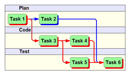 task dependencies in developing project network diagram essay Activity on arrow - free download as list all the necessary tasks in the project or process following tasks diagram the network of tasks.
