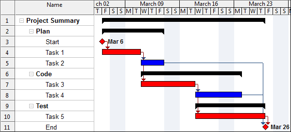 Wbs Schedule Pro Gantt Charts Project Planning And Project