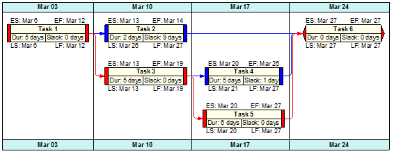 Wbs Schedule Pro Network Charts Dependency Diagrams Pert Charts Critical Path And Cpm Based Project Planning And Project Management Software From Critical Tools