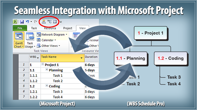 Wbs Schedule Pro Charts Network Pert Gantt Project Planning And Management From Critical Tools Combines