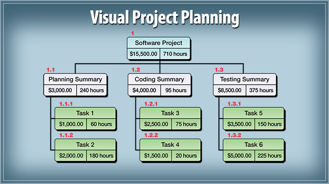 Wbs schedule pro wbs charts network charts pert charts gantt wbs schedule pro wbs charts network charts pert charts gantt charts project planning and project management software from critical tools combines ccuart Images